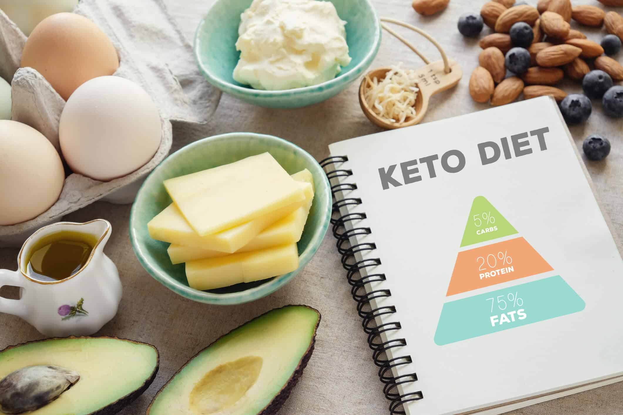Does The Ketogenic Diet Work